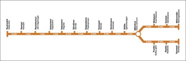 Helsinki Tube Map